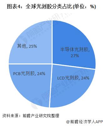 图表4:全球光刻胶分类占比(单位:%)