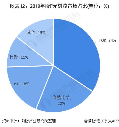 图表12:2019年KrF光刻胶市场占比(单位:%)