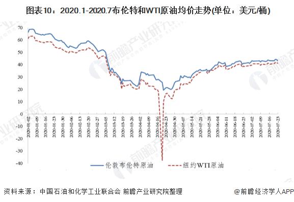 图表10:2020.1-2020.7布伦特和WTI原油均价走势(单位:美元/桶)