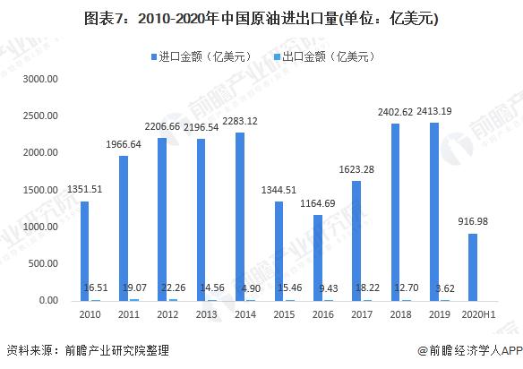图表7:2010-2020年中国原油进出口量(单位:亿美元)