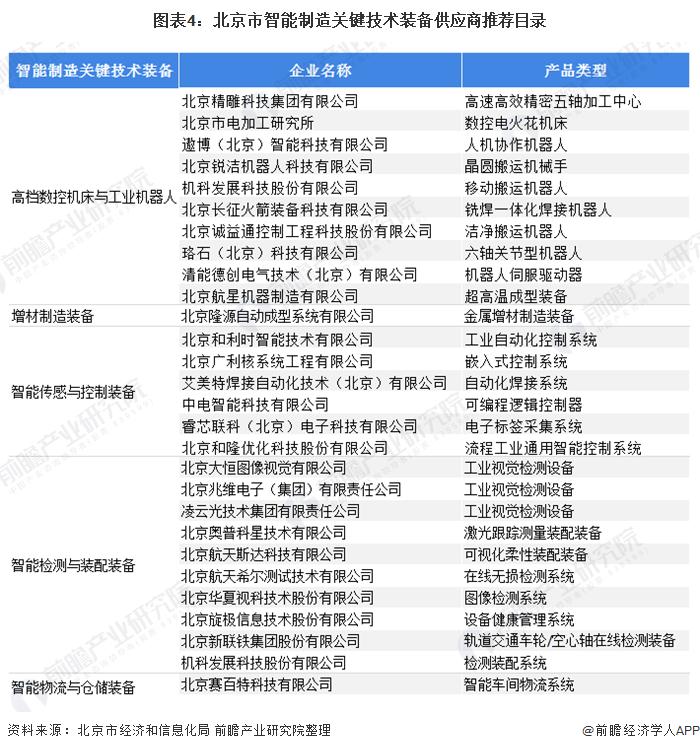 图表4:北京市智能制造关键技术装备供应商推荐目录