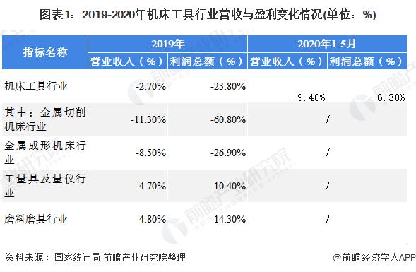图表1:2019-2020年机床工具行业营收与盈利变化情况(单位:%)