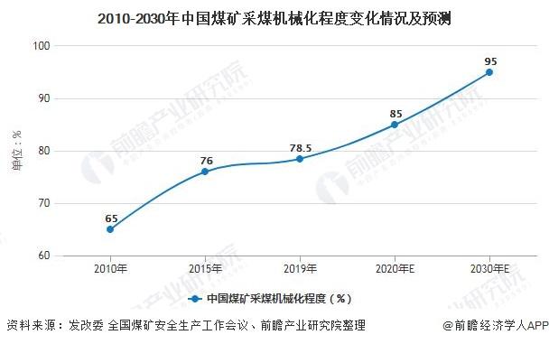2010-2030年中国煤矿采煤机械化程度变化情况及预测