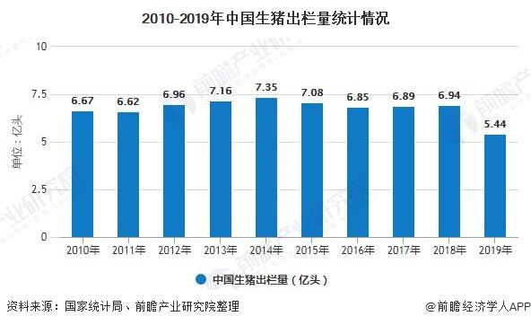 2010-2019年中国生猪出栏量统计情况