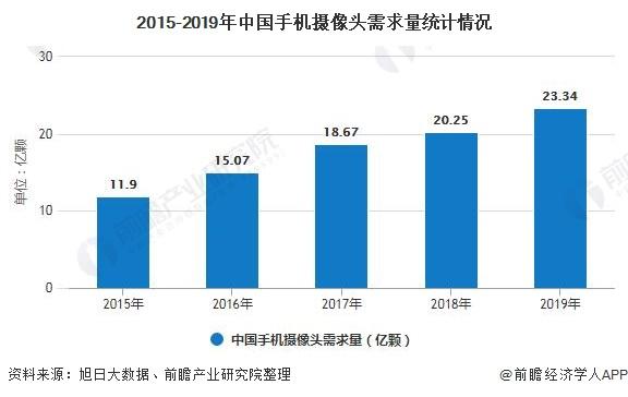 2015-2019年中国手机摄像头需求量统计情况