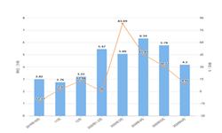2020年1-6月黑龙江省农用氮磷钾<em>化肥</em>产量及增长情况分析