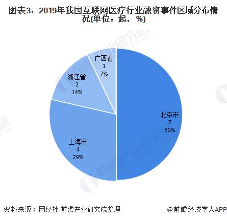图表3:2019年我国互联网医疗行业融资事件区域分布情况(单位:起,%)