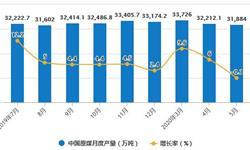 2020年1-5月中国煤炭行业市场分析:原煤累计产量超14.7亿吨
