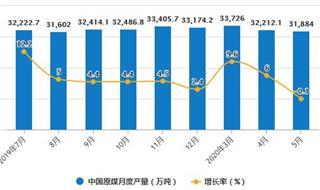 2020年1-5月中國煤炭行業市場分析:原煤累計產量超14.7億噸