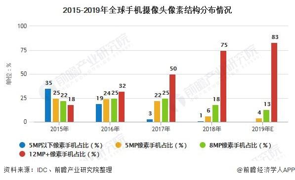 2015-2019年全球手机摄像头像素结构分布情况