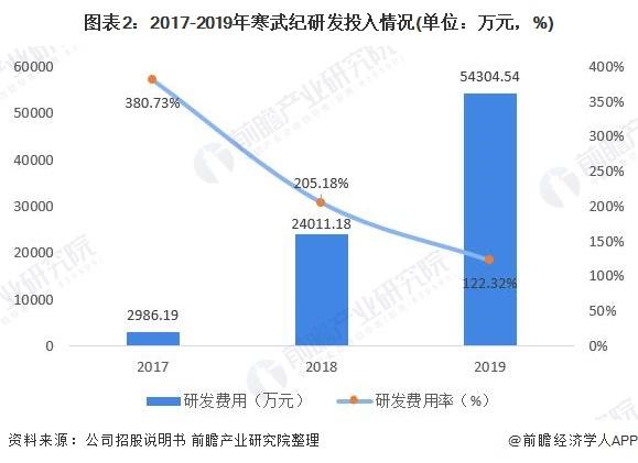 图表2:2017-2019年寒武纪研发投入情况(单位:万元,%)