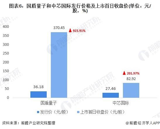 图表6:国盾量子和中芯国际发行价格及上市首日收盘价(单位:元/股,%)