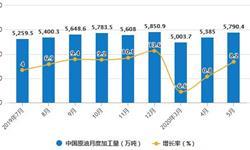 2020年1-5月中国原油行业市场分析:累计产量突破8000万吨