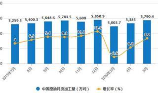 2020年1-5月中國原油行業市場分析:累計產量突破8000萬噸
