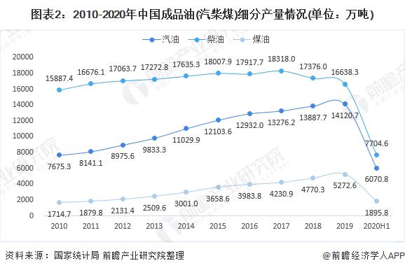 图表2:2010-2020年中国成品油(汽柴煤)细分产量情况(单位:万吨)