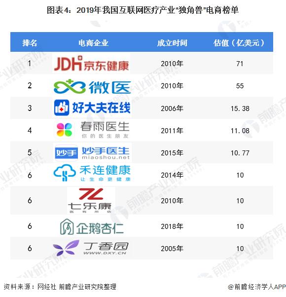 """图表4:2019年我国互联网医疗产业""""独角兽""""电商榜单"""