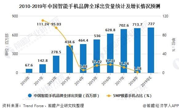 2010-2019年中国智能手机品牌全球出货量统计及增长情况预测