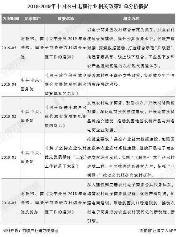 2018-2019年中国农村电商行业相关政策汇总分析情况