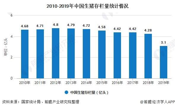 2010-2019年中国生猪存栏量统计情况