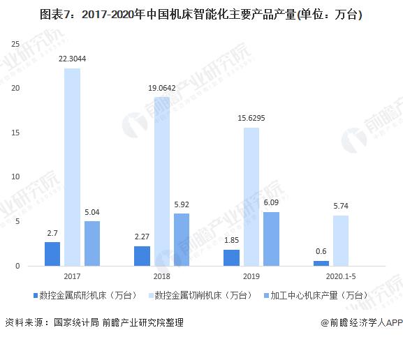 图表7:2017-2020年中国机床智能化主要产品产量(单位:万台)