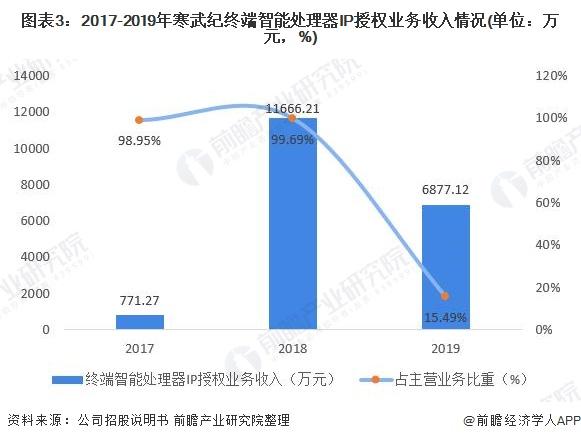 图表3:2017-2019年寒武纪终端智能处理器IP授权业务收入情况(单位:万元,%)