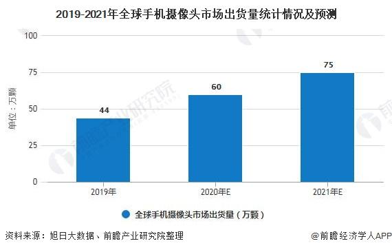2019-2021年全球手机摄像头市场出货量统计情况及预测