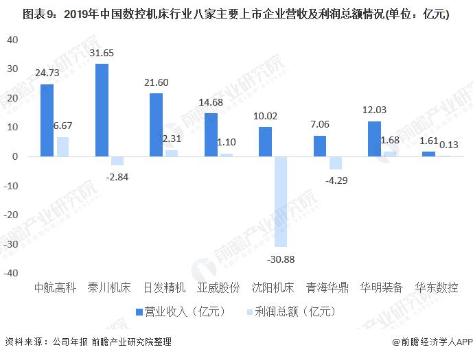 图表9:2019年中国数控机床行业八家主要上市企业营收及利润总额情况(单位:亿元)