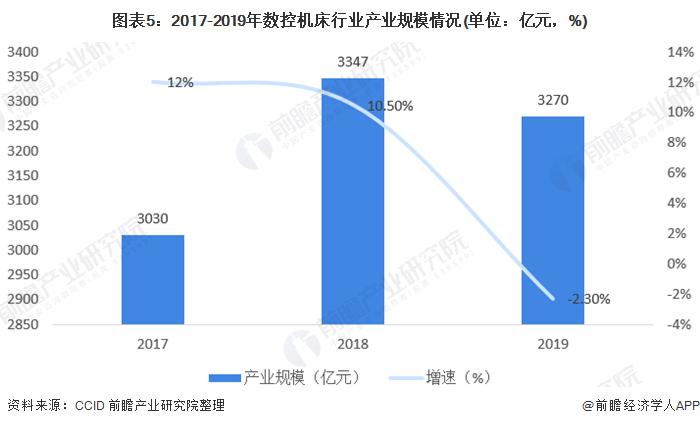 图表5:2017-2019年数控机床行业产业规模情况(单位:亿元,%)