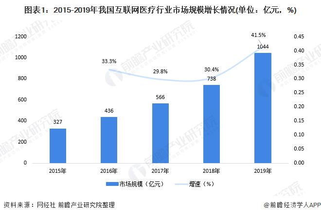 图表1:2015-2019年我国互联网医疗行业市场规模增长情况(单位:亿元,%)