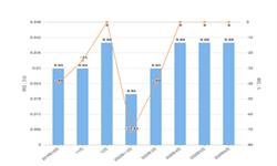 2020年1-6月上海市金属切削<em>机床</em>产量及增长情况分析