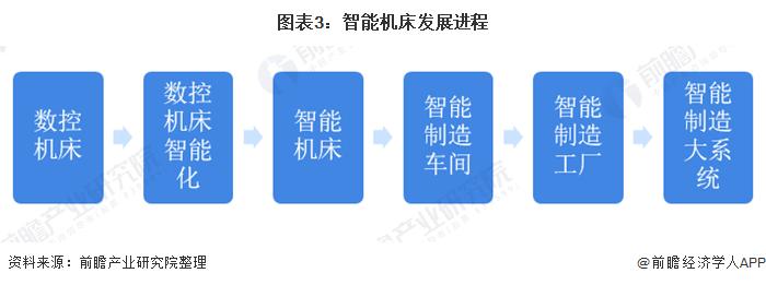 图表3:智能机床发展进程