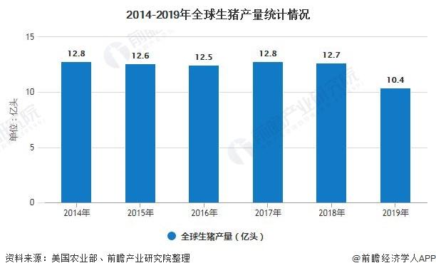 2014-2019年全球生猪产量统计情况