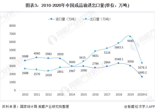 图表3:2010-2020年中国成品油进出口量(单位:万吨)