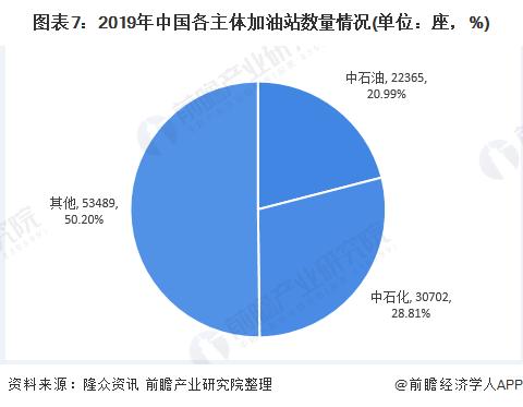 图表7:2019年中国各主体加油站数量情况(单位:座,%)