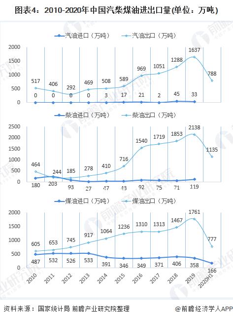 图表4:2010-2020年中国汽柴煤油进出口量(单位:万吨)