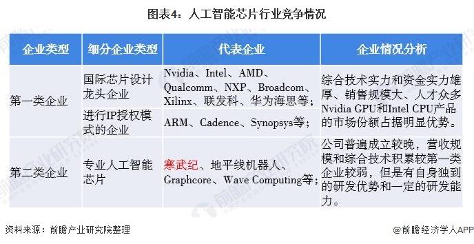 图表4:人工智能芯片行业竞争情况