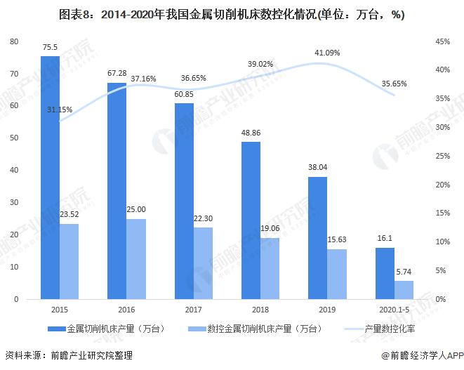 图表8:2014-2020年我国金属切削机床数控化情况(单位:万台,%)