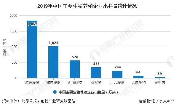 2019年中国主要生猪养殖企业出栏量统计情况