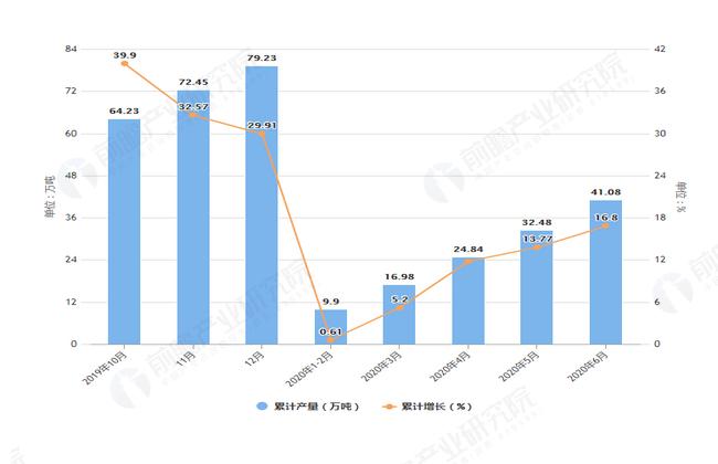 2020年6月前安徽省铝材产量及增长情况图