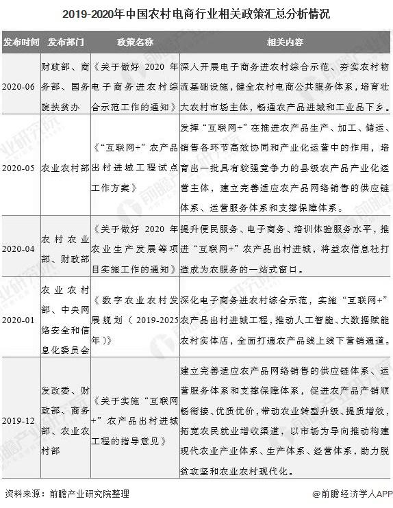 2019-2020年中国农村电商行业相关政策汇总分析情况