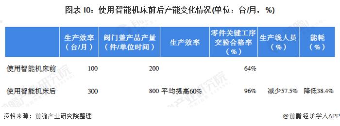图表10:使用智能机床前后产能变化情况(单位:台/月,%)