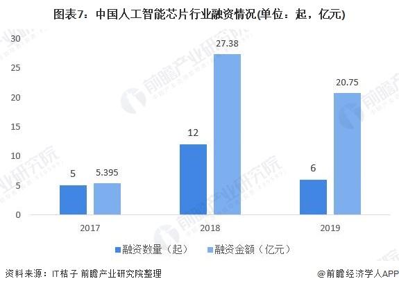 图表7:中国人工智能芯片行业融资情况(单位:起,亿元)