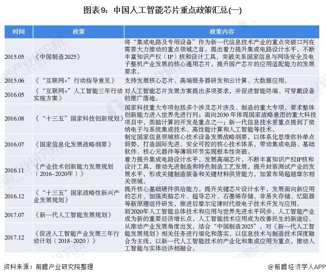 图表9:中国人工智能芯片重点政策汇总(一)