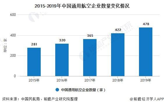 2015-2019年中国通用航空企业数量变化情况