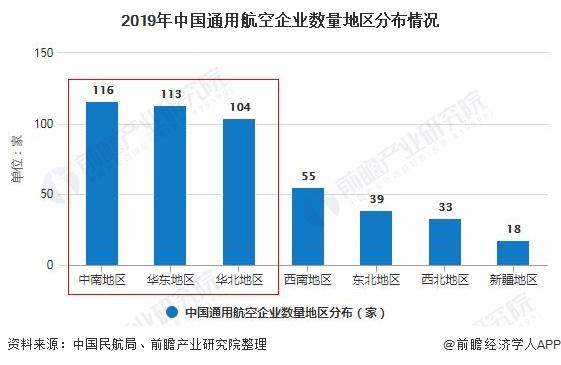 2019年中国通用航空企业数量地区分布情况