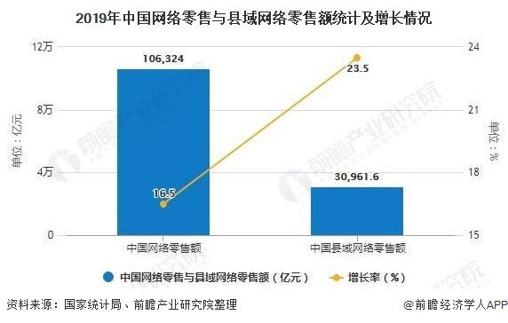 2019年中国网络零售与县域网络零售额统计及增长情况