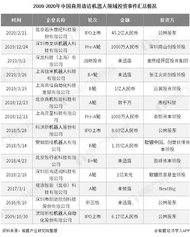 2009-2020年中国商用清洁机器人领域投资事件汇总情况