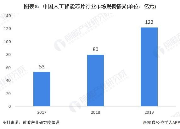 图表8:中国人工智能芯片行业市场规模情况(单位:亿元)
