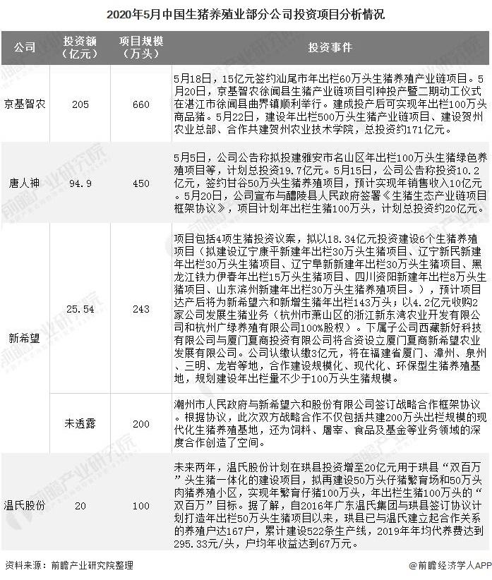 2020年5月中国生猪养殖业部分公司投资项目分析情况