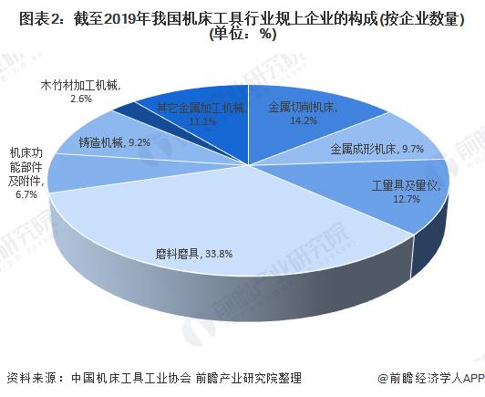 图表2:截至2019年我国机床工具行业规上企业的构成(按企业数量)(单位:%)